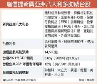 瑞信:新興亞洲8利多 台股準萬五