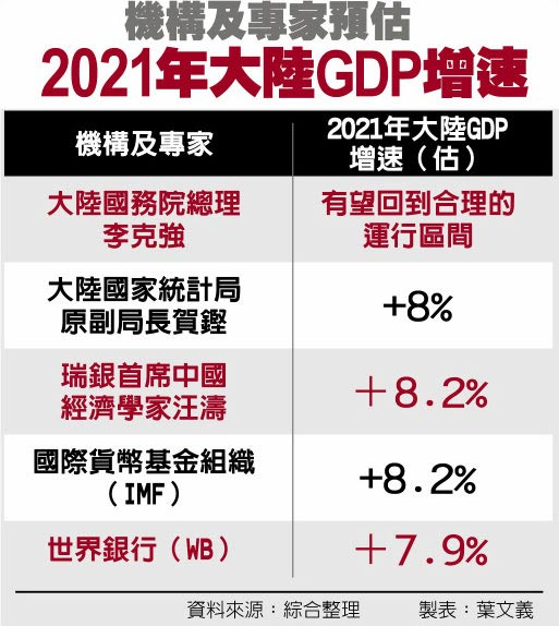 機構及專家預估2021年大陸GDP增速