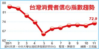 買股、買房不手軟 11月消費信心 創七個月新高