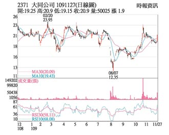 熱門股-大同 資產活化可望加速