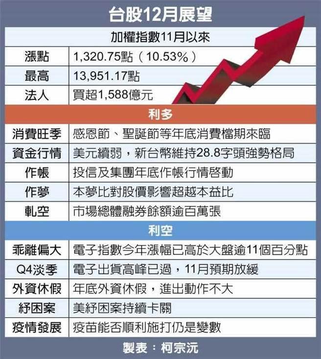 台股12月展望(製表/中國時報柯宗沅)