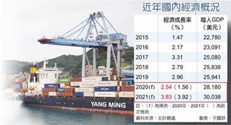 今年經濟成長 上修至2.54%