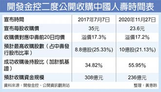 收購21.13%股權 開發金加碼中壽 拚持股過半