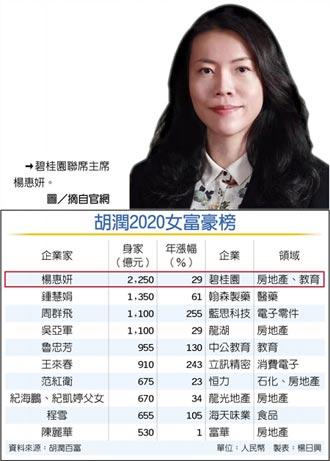 陸女富豪榜 楊惠妍四連霸