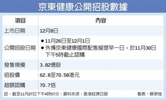 京東健康認購熱 國際配售傳提早結束