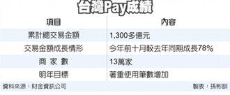 台灣Pay衝破千億 提前達陣