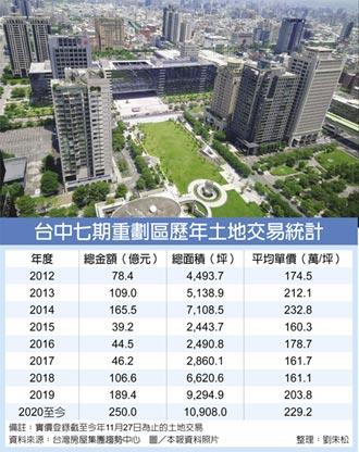 建商七期搶地 交易規模刷新高