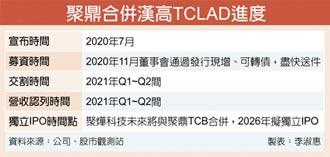 聚鼎併TCLAD 2020上半年完成