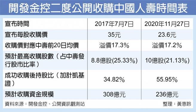 開發金控二度公開收購中國人壽時間表
