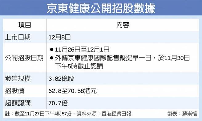 京東健康公開招股數據
