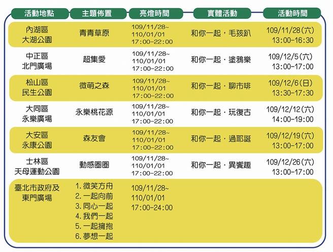 臺北跨年系列活動整理。(臺北市政府觀光傳播局提供)
