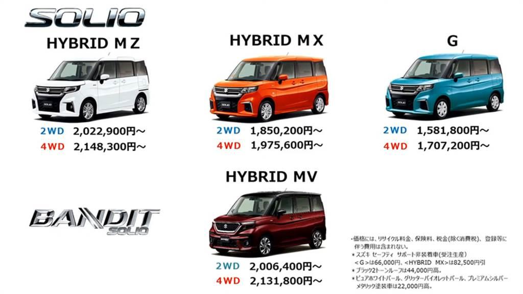 高頂小型旅行車始祖全面進化,Suzuki Solio/Solio Bandit 日本發售