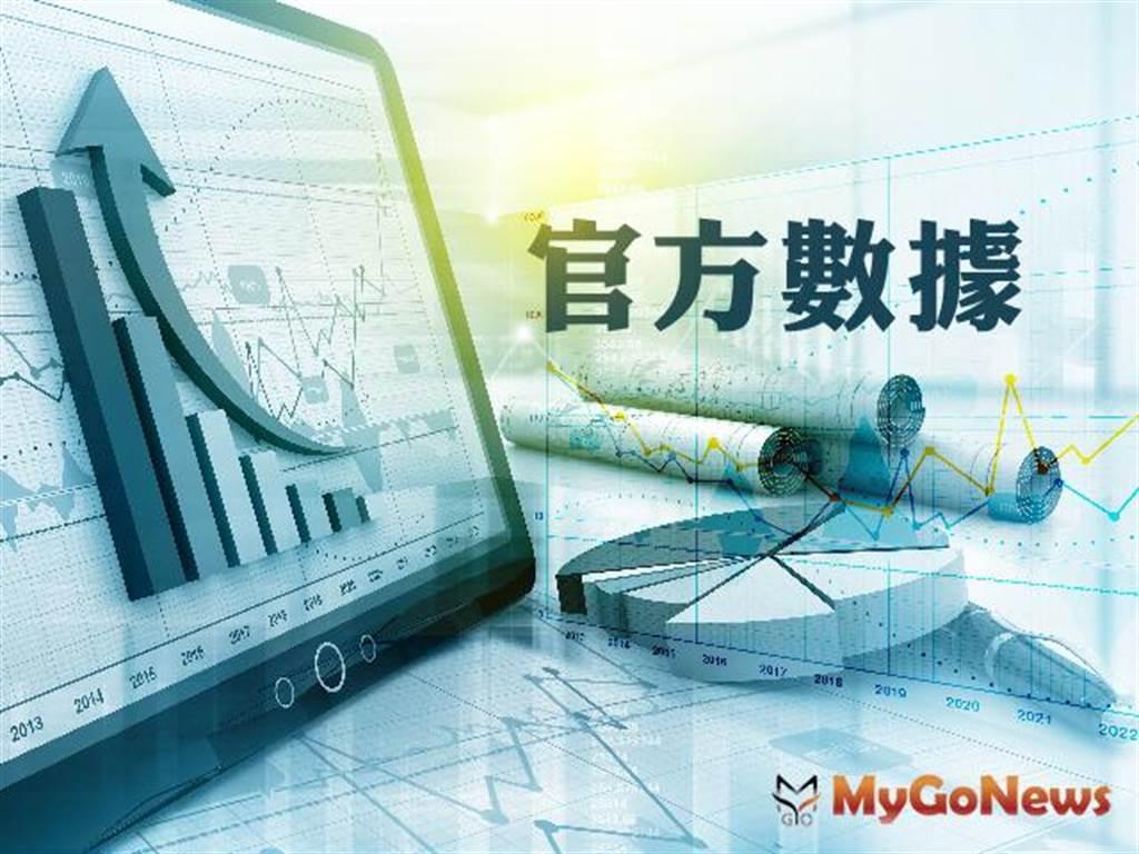 桃園9月房市交易量「MOM-4.1%,YOY+30.2%」