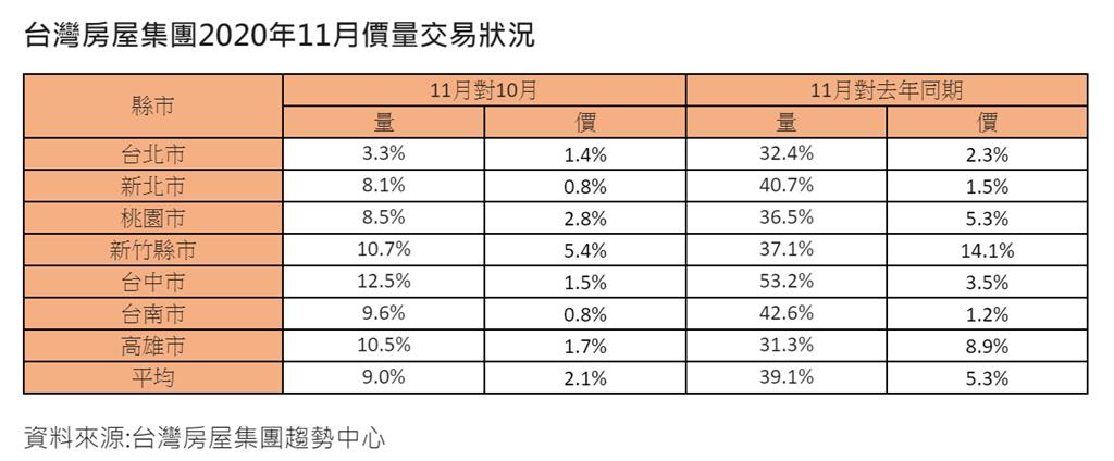 台灣房屋集團2020年11月價量交易狀況