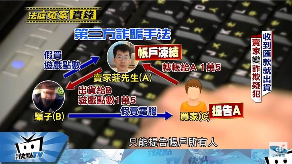 典型的三角诈骗案例(中天新闻)