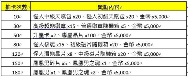 「SSR怪人 鳳凰男」限時招募回饋(圖/掌中新遊提供)