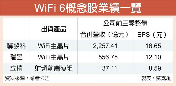 WiFi 6概念股業績一覽
