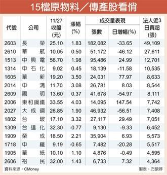 15檔傳產低價股 迎年底行情