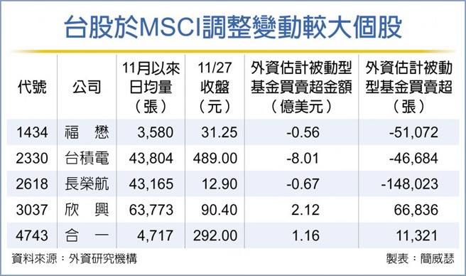 台股於MSCI調整變動較大個股