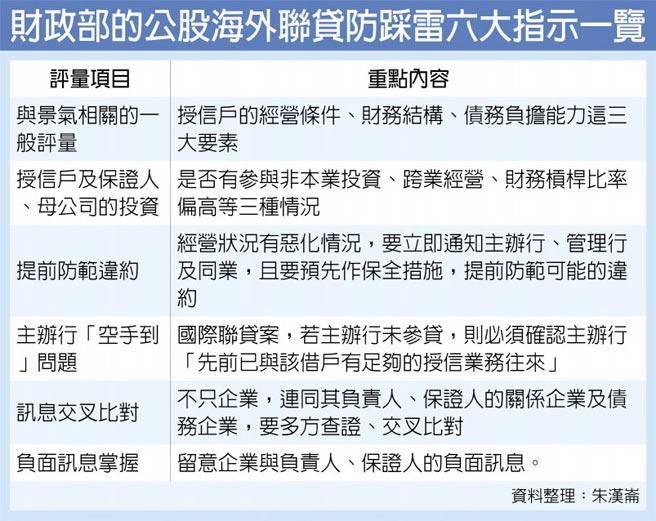 財政部的公股海外聯貸防踩雷六大指示一覽
