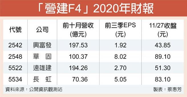 「營建F4」2020年財報