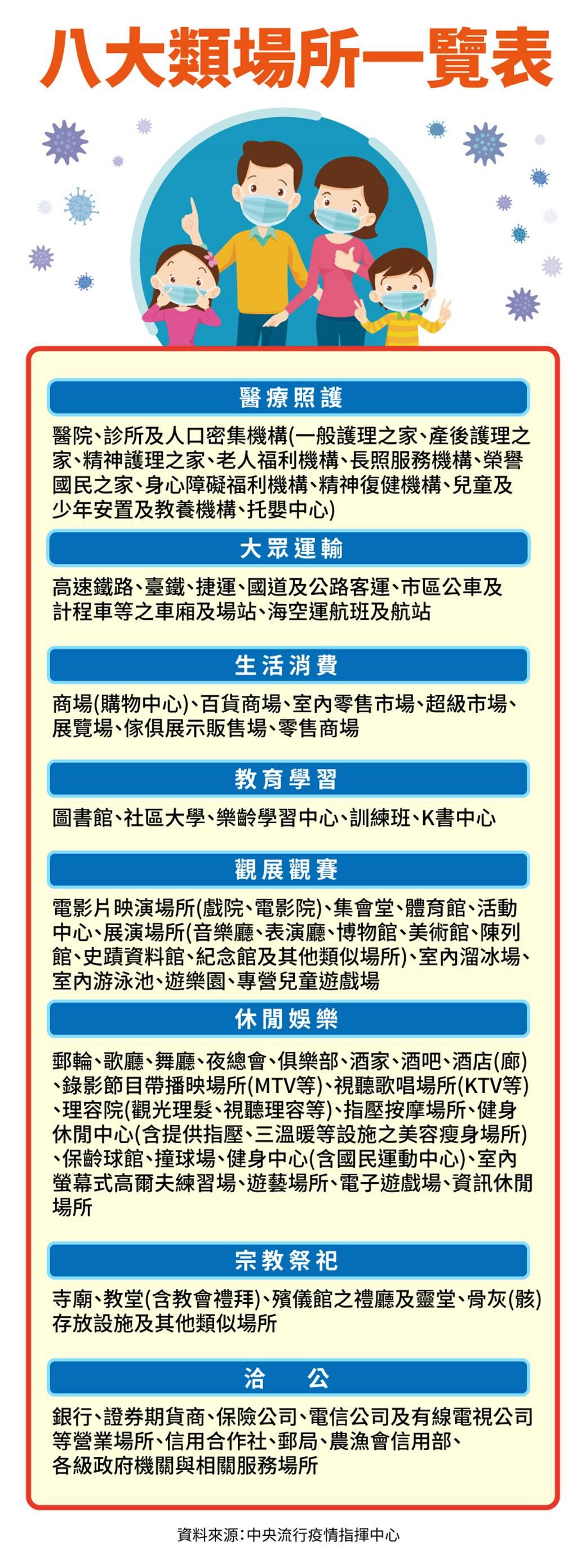 8大類場所一覽表。(中時新聞網製圖/資料來源:中央流行疫情指揮中心)