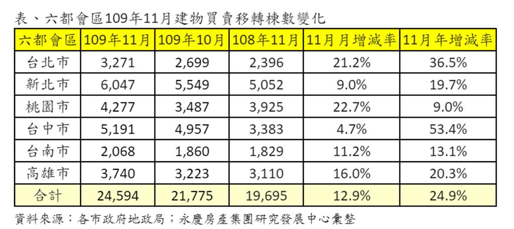 表、六都會區109年11月建物買賣移轉棟數變化