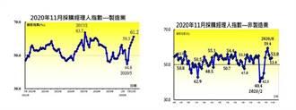 漂亮數據 11月臺灣PMI擴張速度創21個月紀錄