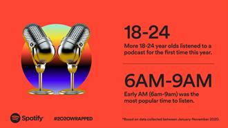 Spotify公佈2020全球與台灣最受歡迎Podcast榜單
