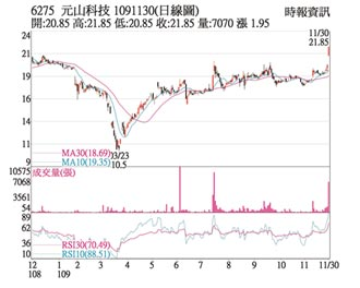 热门股-元山 营运乐观直攻涨停