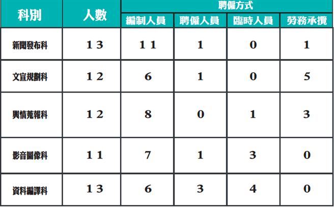 民眾黨團公布政院中央圖房編制資料(民眾黨團提供)