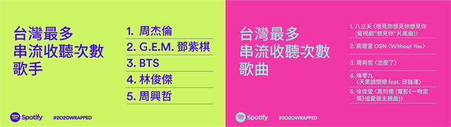 Spotify 公布台灣最多串流收聽次數歌手,以及台灣最多串流收聽次數歌曲。(Spotify 提供/黃慧雯台北傳真)