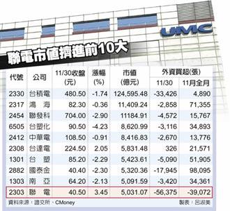 聯電市值破5,000億 台股第十