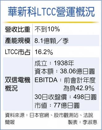 收購日本双信電機 華新科劍指LTCC