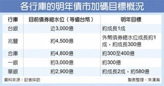 八大行庫明年債券投資 將增3,000億 資金去化壓力重!