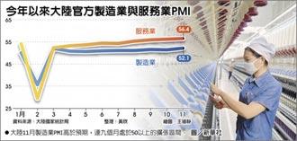 陆11月制造业PMI 逾3年新高