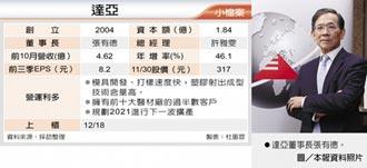 達亞 競拍底價228.37元