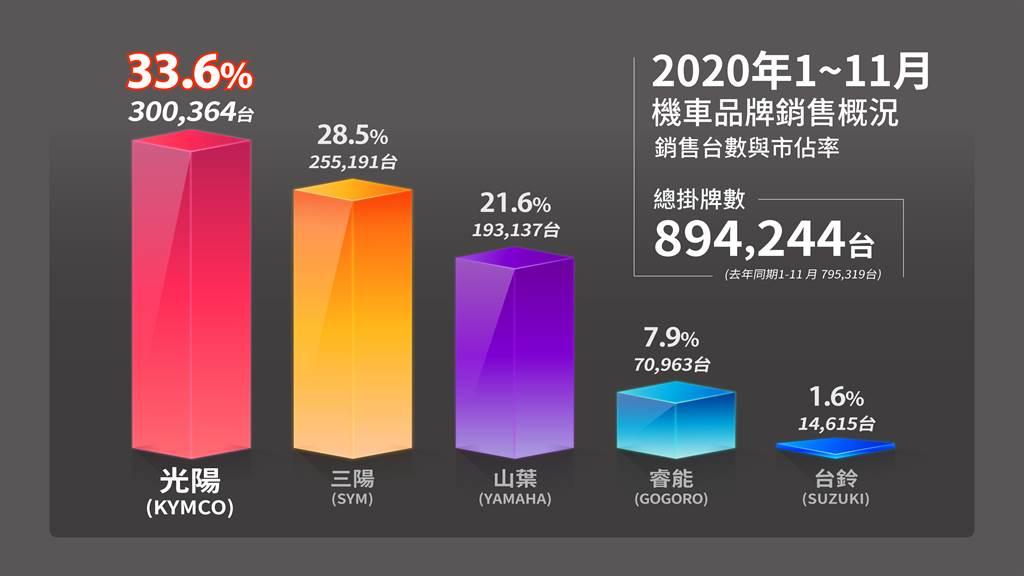 機車市場1-11月品牌銷售概況。