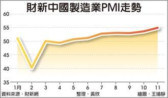 陆财新制造业PMI 10年新高