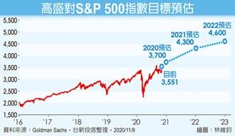 投行加持 全球股市2021續嗨
