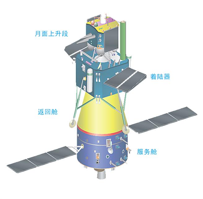 嫦娥5號的主要分段。(圖/CNSA)