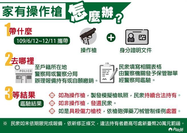 民眾可於109年6月12日至12月11日,攜帶「操作槍」及相關身分證明文件,至戶籍所在地的警察分局辦理報備合法持有或自願繳銷。(台中市警察局提供/張妍溱台中傳真)