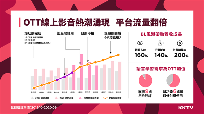 KKTV 2020年流量成長170  OTT 線上影音熱潮湧現。(KKBOX提供/黃慧雯台北傳真)