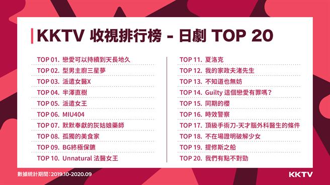 KKTV收視排行 日劇 TOP20。(KKBOX提供/黃慧雯台北傳真)