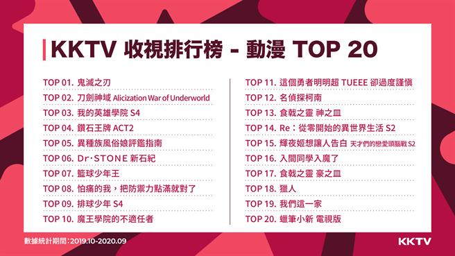 KKTV收視排行 動漫 TOP20。(KKBOX提供/黃慧雯台北傳真)