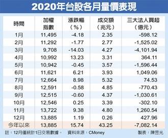 台灣錢在燒11月發爐 股 12月首日收盤13,885創新高