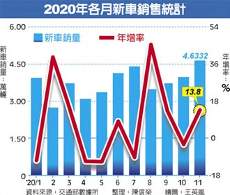 台灣錢在燒11月發爐 車 賣出4.63萬輛刷新同期紀錄