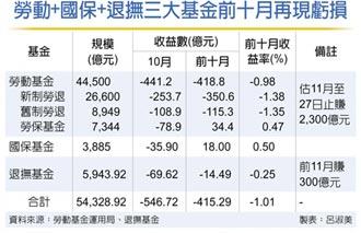 勞動基金預告 11月大賺2,300億