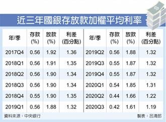 國銀苦 Q3存放利差史上次低