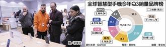 小米Q3手機銷量 超車蘋果